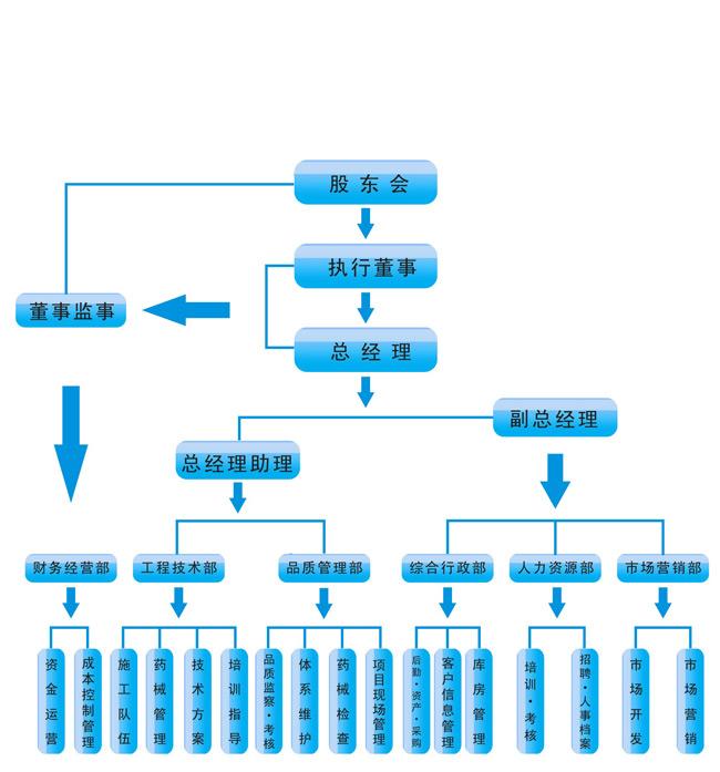 【专业灭蟑螂公司】东方汉诺构架图